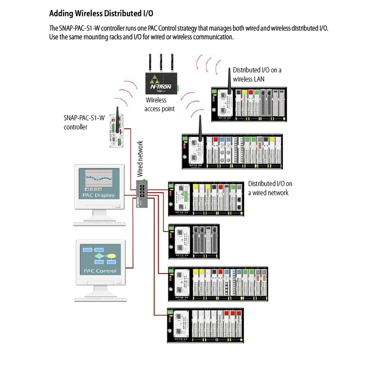 adding wireless dsitributed i/o