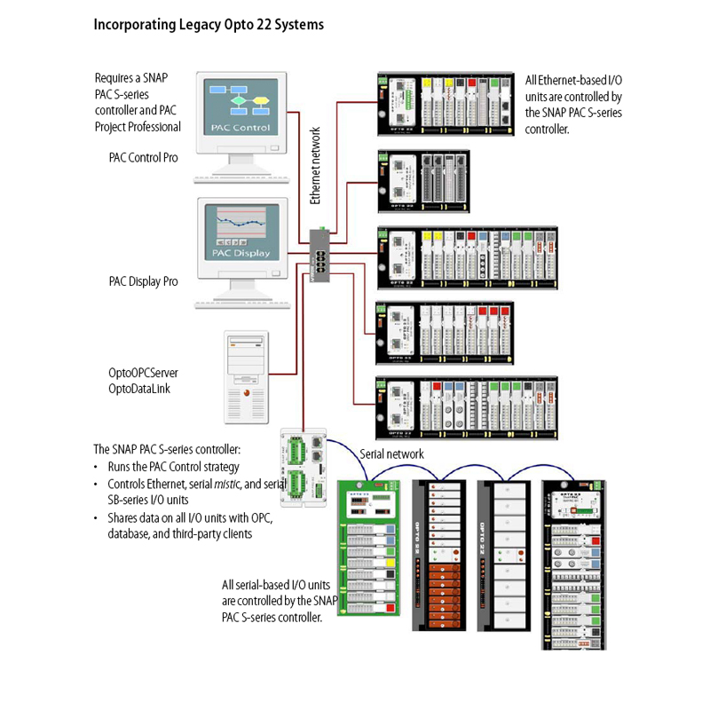 opto22 system overview monitoring control incorporating legacy opto22 systems